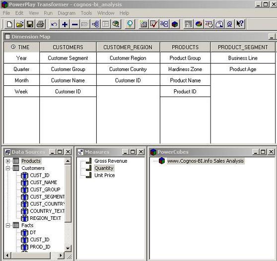 Cognos Powerplay Transformer model for the palm nursery business scenario
